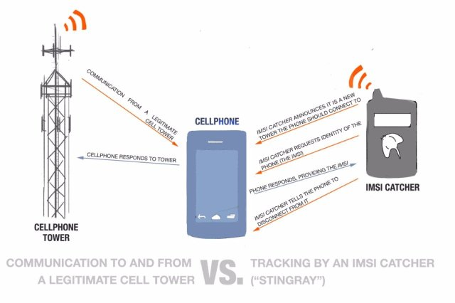 IMSI catchers are being used to eavesdrop on calls