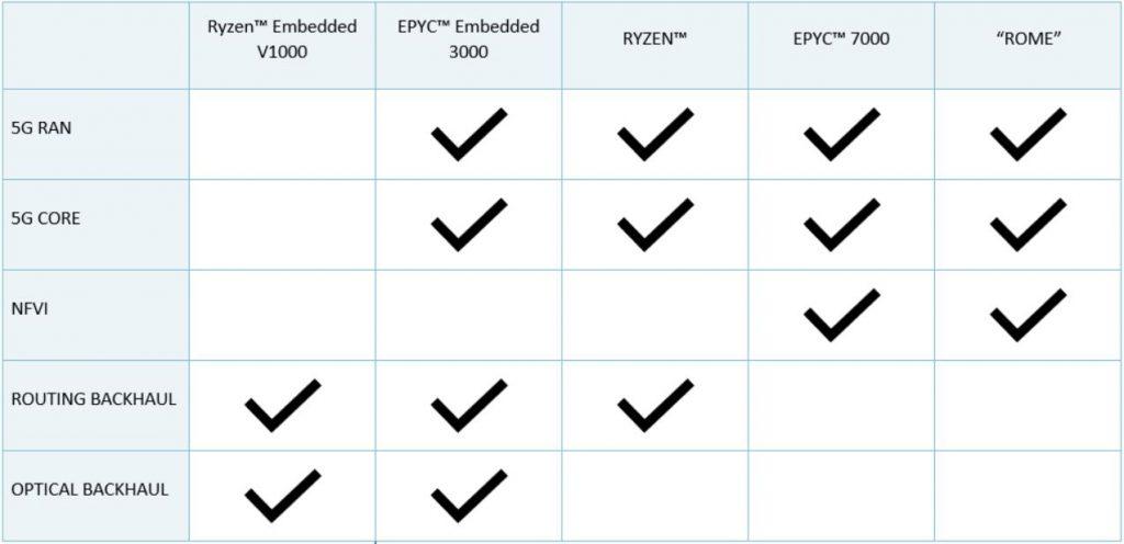AMD | TechSecurity news