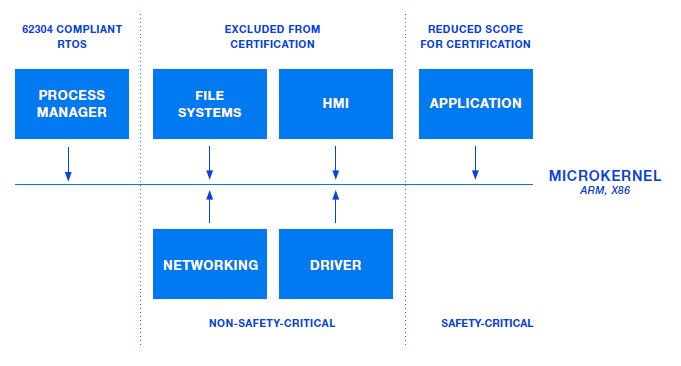 QNX | TechSecurity news
