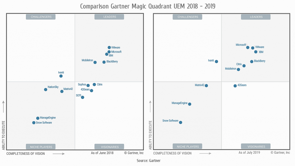 Why BlackBerry Continues to Be a Magic Quadrant Leader in